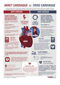 Infographie Arrêt cardiaque vs infarctus du myocarde